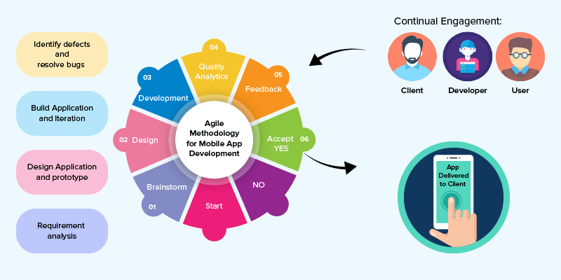 The most effective method to Decide Time period and Scope in Agile Development